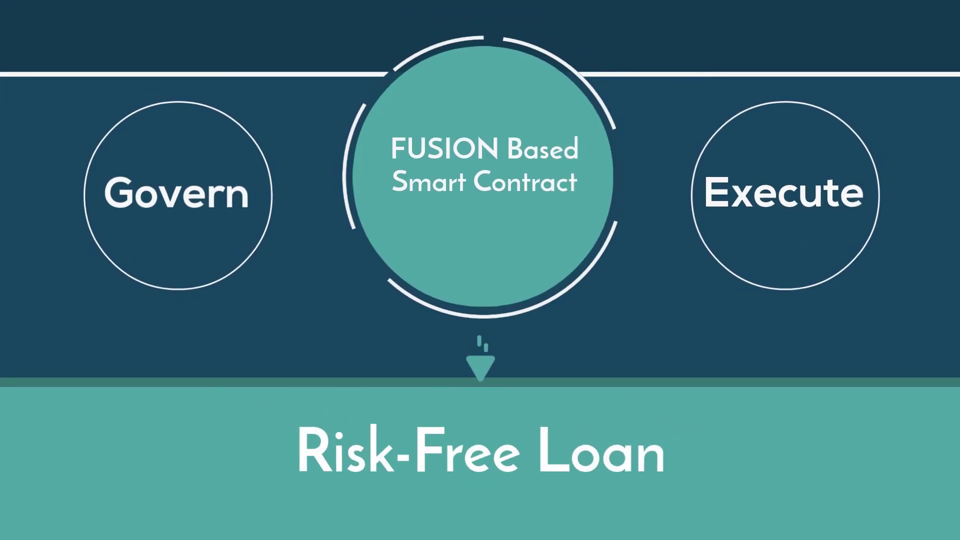 Risk-free token loan